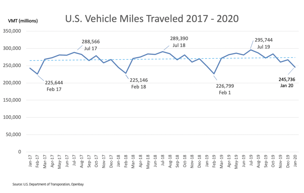 Vehicle Miles Traveled 2017-2020