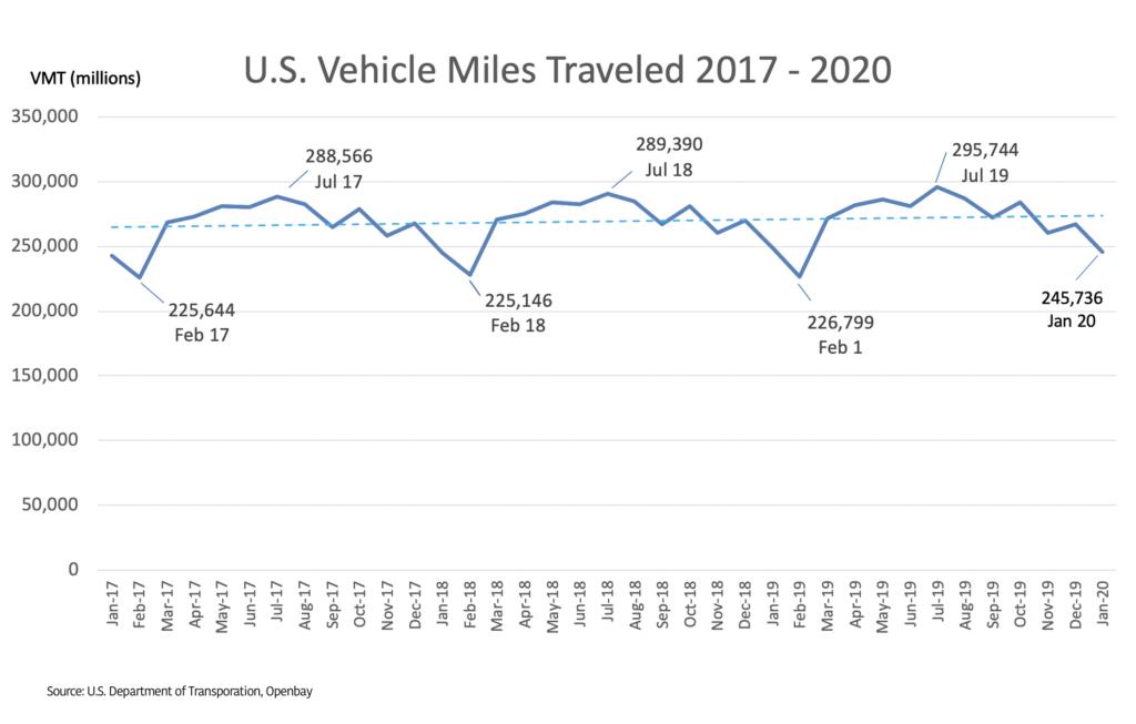Vehicle Miles Traveled 2017-2020